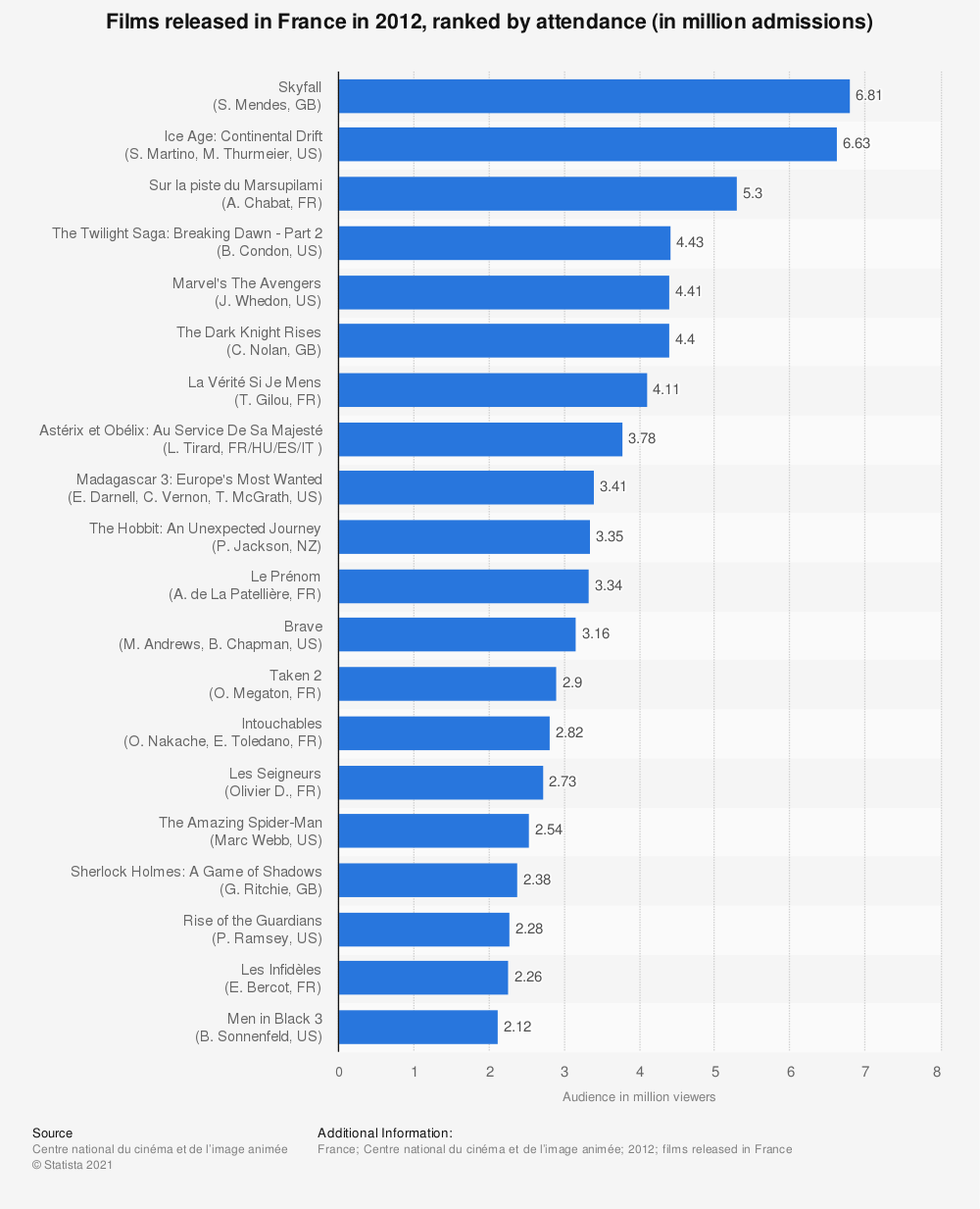 Statistic: Films released in France in 2012,  ranked by attendance (in million admissions) | Statista