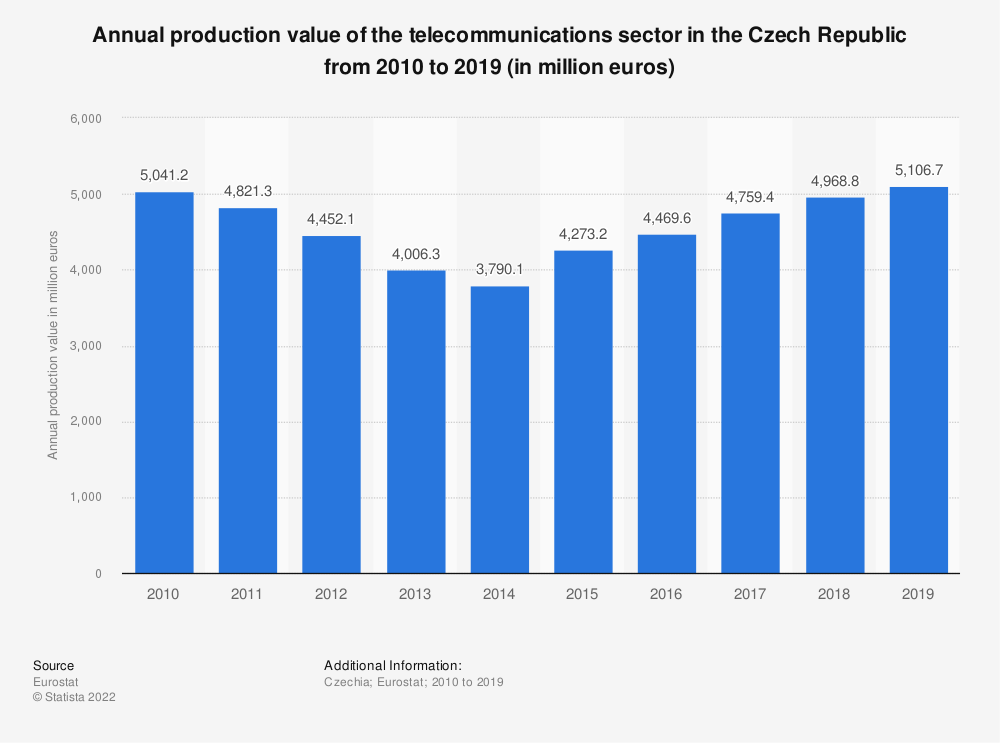Statistic: Annual production value of the telecommunications sector in the Czech Republic from 2008 to 2016 (in million euros) | Statista