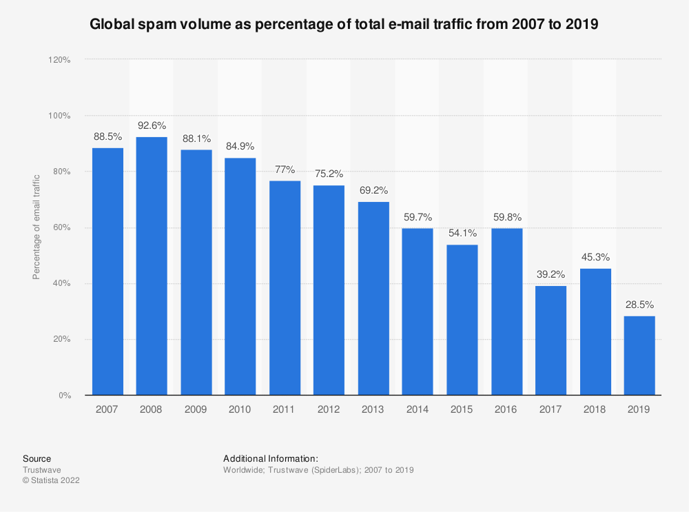 Statistic: Global spam volume as percentage of total e-mail traffic from 2007 to 2018 | Statista