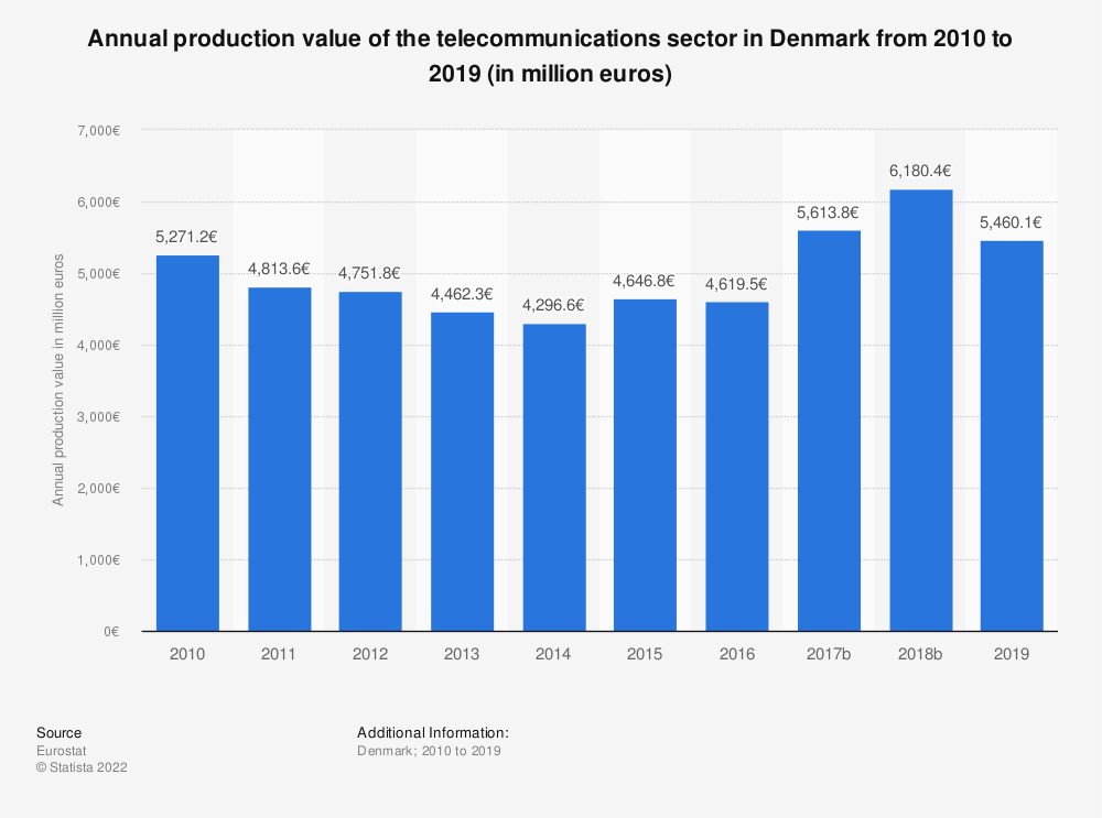 Statistic: Annual production value of the telecommunications sector in Denmark from 2008 to 2015 (in million euros) | Statista