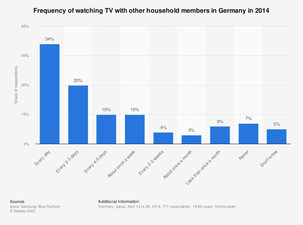 Statistic: Frequency of watching TV with other household members in Germany in 2014 | Statista
