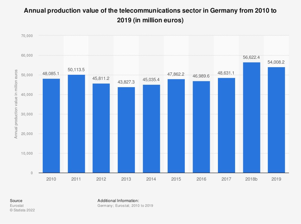 Statistic: Annual production value of the telecommunications sector in Germany from 2008 to 2016 (in million euros) | Statista