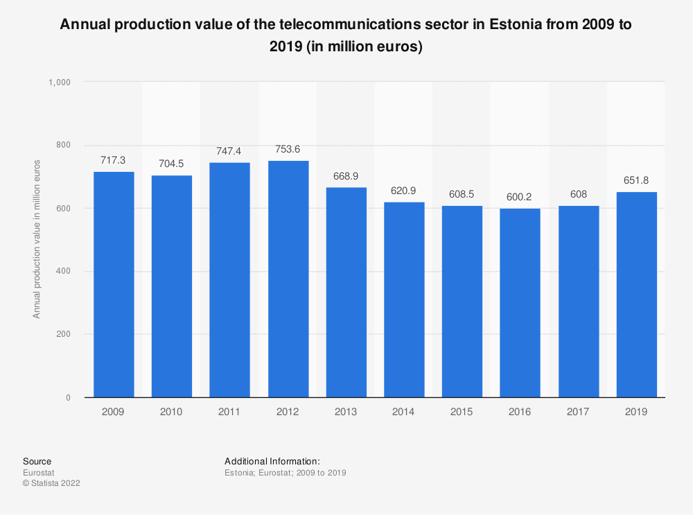 Statistic: Annual production value of the telecommunications sector in Estonia from 2008 to 2016 (in million euros) | Statista