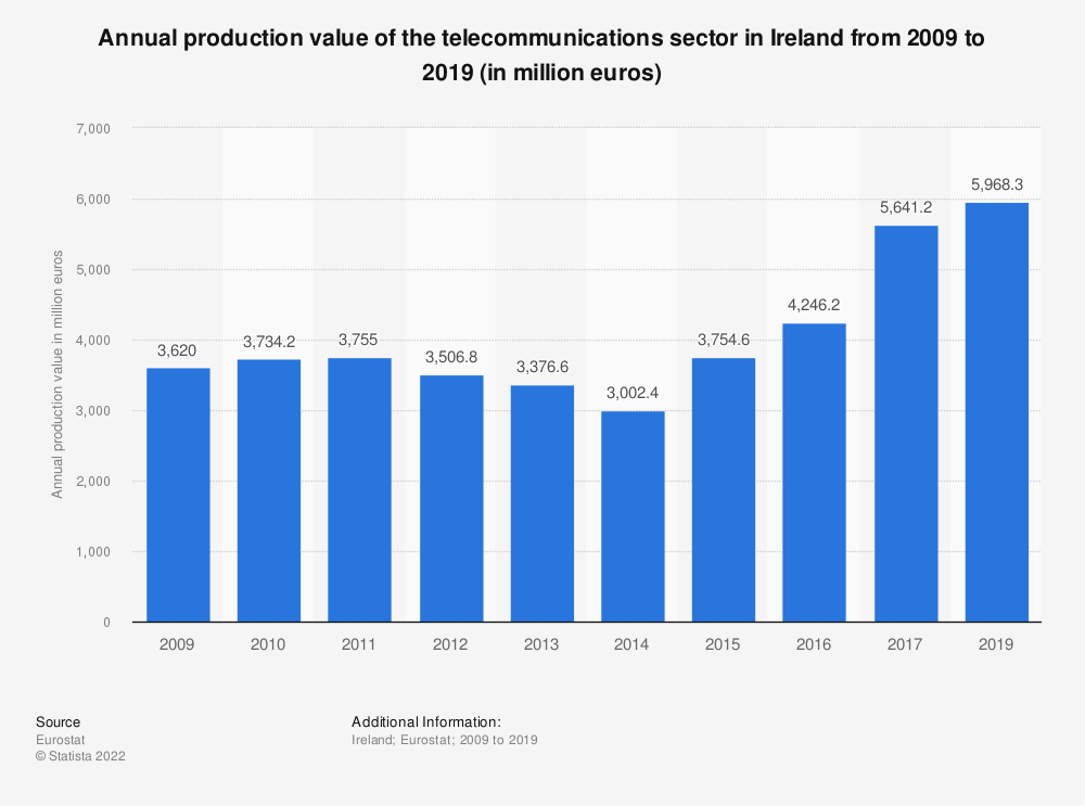 Statistic: Annual production value of the telecommunications sector in Ireland from 2008 to 2015 (in million euros) | Statista