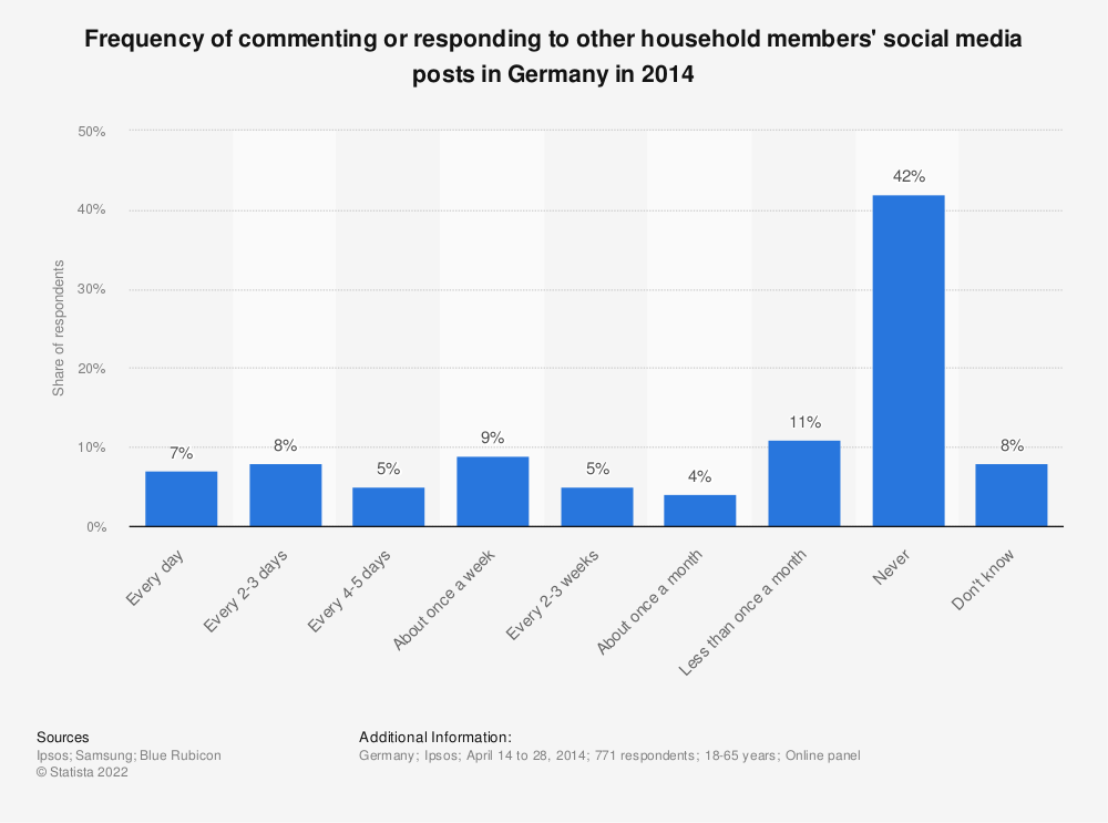 Statistic: Frequency of commenting or responding to other household members' social media posts in Germany in 2014 | Statista