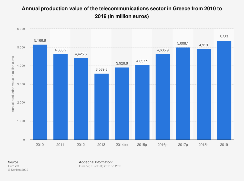 Statistic: Annual production value of the telecommunications sector in Greece from 2008 to 2015 (in million euros) | Statista