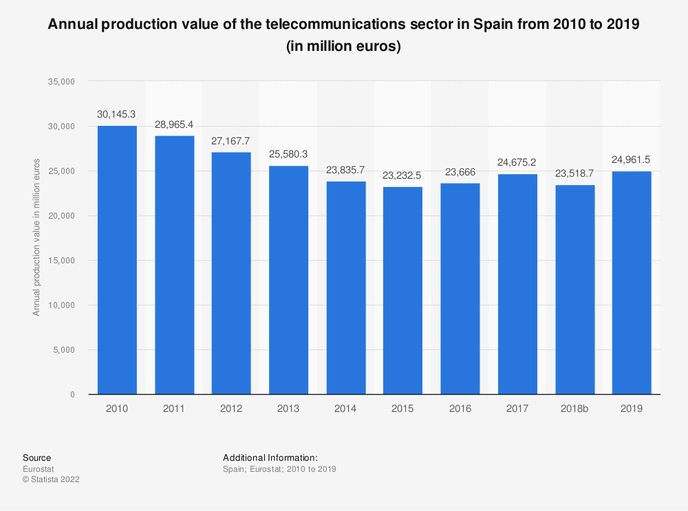 Statistic: Annual production value of the telecommunications sector in Spain from 2008 to 2016 (in million euros) | Statista