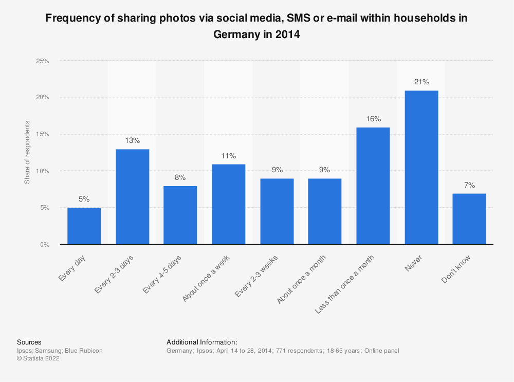 Statistic: Frequency of sharing photos via social media, SMS or e-mail within households in Germany in 2014 | Statista