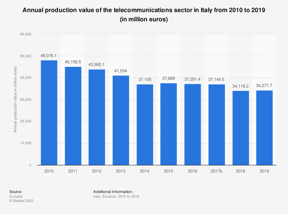 Statistic: Annual production value of the telecommunications sector in Italy from 2008 to 2015 (in million euros) | Statista