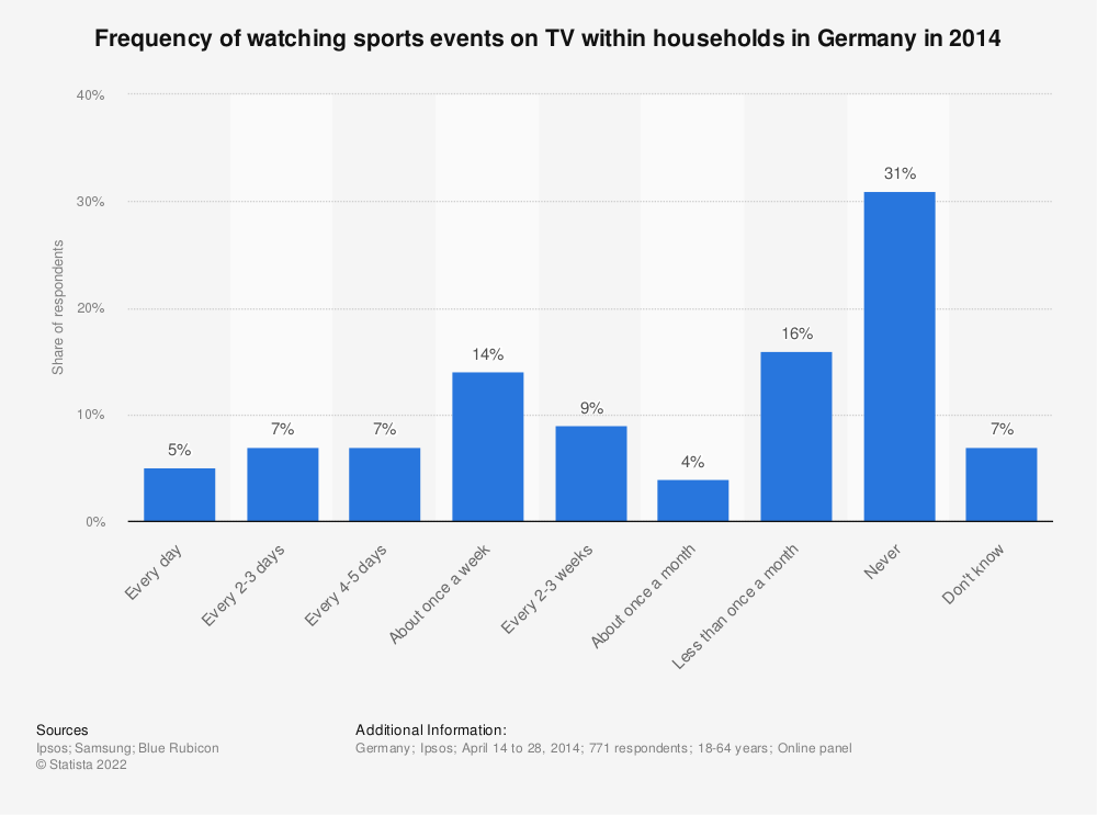 Statistic: Frequency of watching sports events on TV within households in Germany in 2014 | Statista