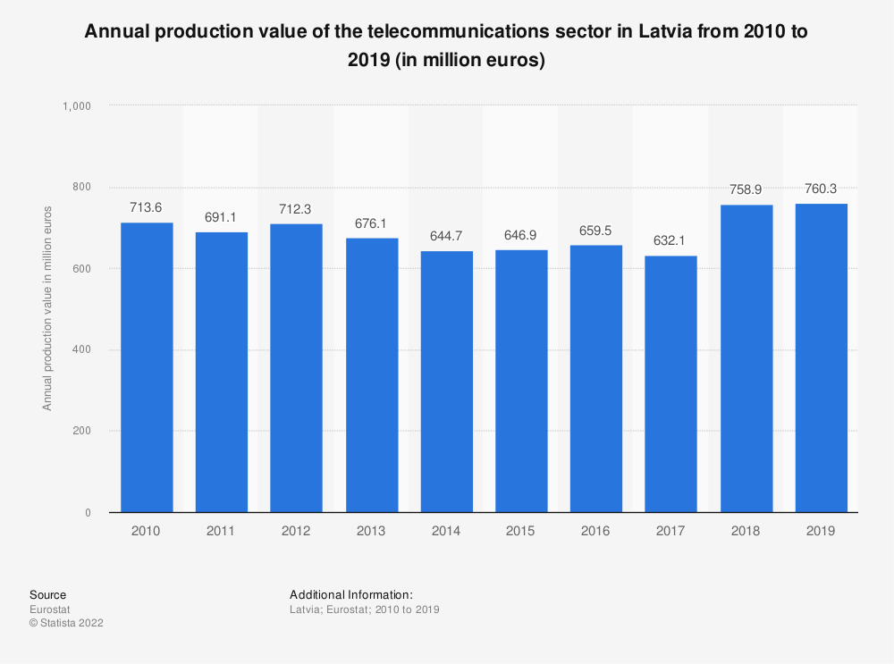 Statistic: Annual production value of the telecommunications sector in Latvia from 2008 to 2016 (in million euros) | Statista
