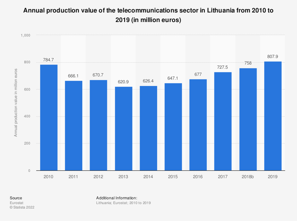 Statistic: Annual production value of the telecommunications sector in Lithuania from 2008 to 2016 (in million euros) | Statista