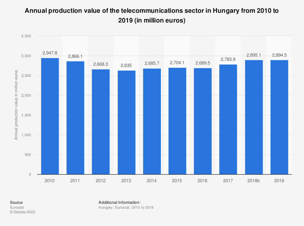 Statistic: Annual production value of the telecommunications sector in Hungary from 2008 to 2016 (in million euros) | Statista