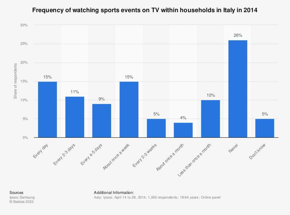 Statistic: Frequency of watching sports events on TV within households in Italy in 2014 | Statista