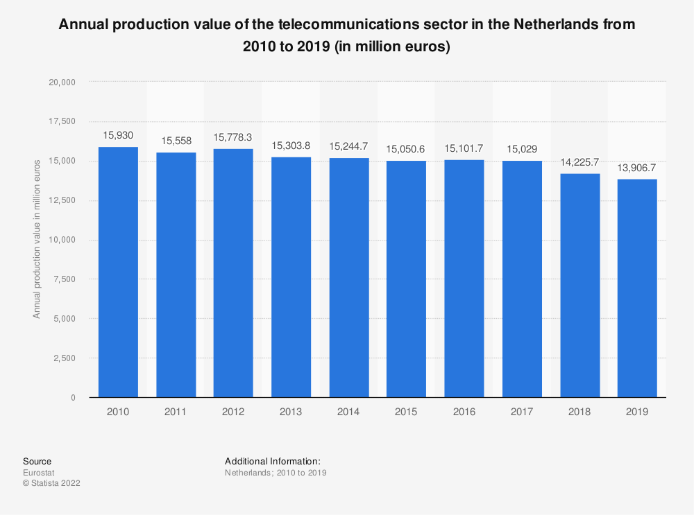 Statistic: Annual production value of the telecommunications sector in the Netherlands from 2008 to 2016 (in million euros) | Statista