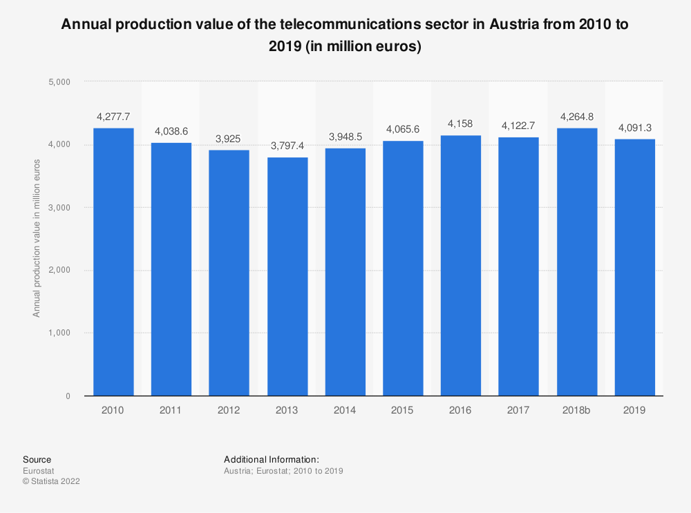 Statistic: Annual production value of the telecommunications sector in Austria from 2008 to 2016 (in million euros) | Statista