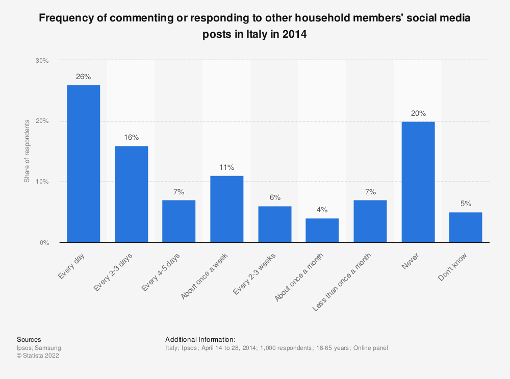 Statistic: Frequency of commenting or responding to other household members' social media posts in Italy in 2014 | Statista