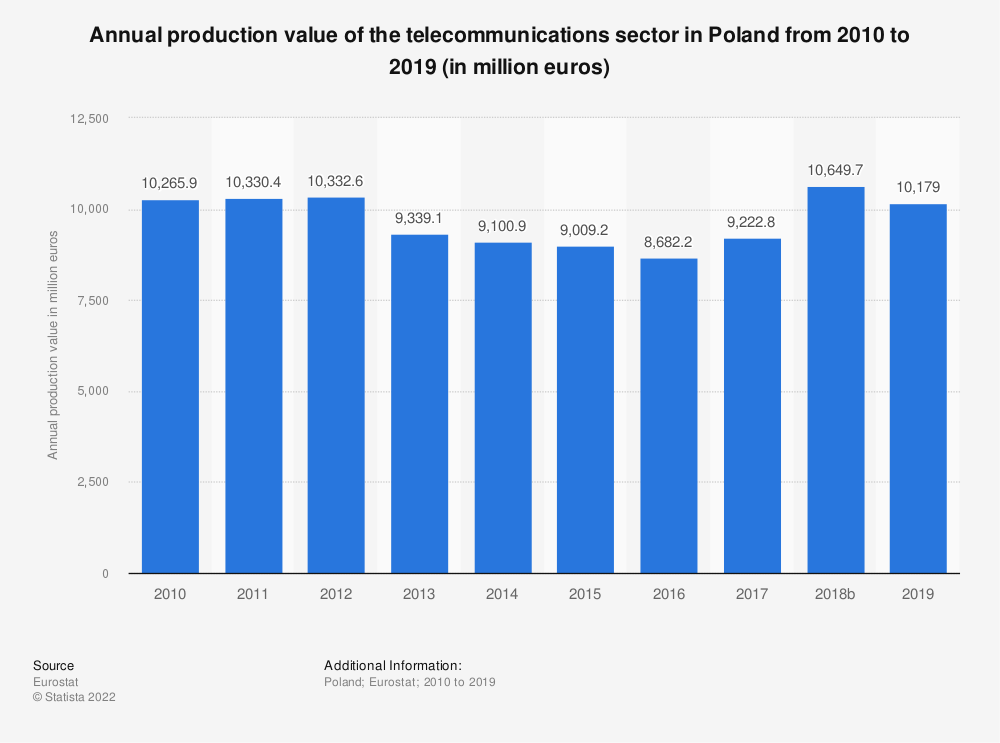 Statistic: Annual production value of the telecommunications sector in Poland from 2008 to 2016 (in million euros) | Statista