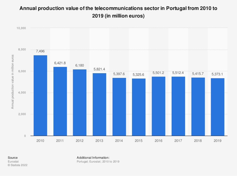 Statistic: Annual production value of the telecommunications sector in Portugal from 2008 to 2016 (in million euros) | Statista