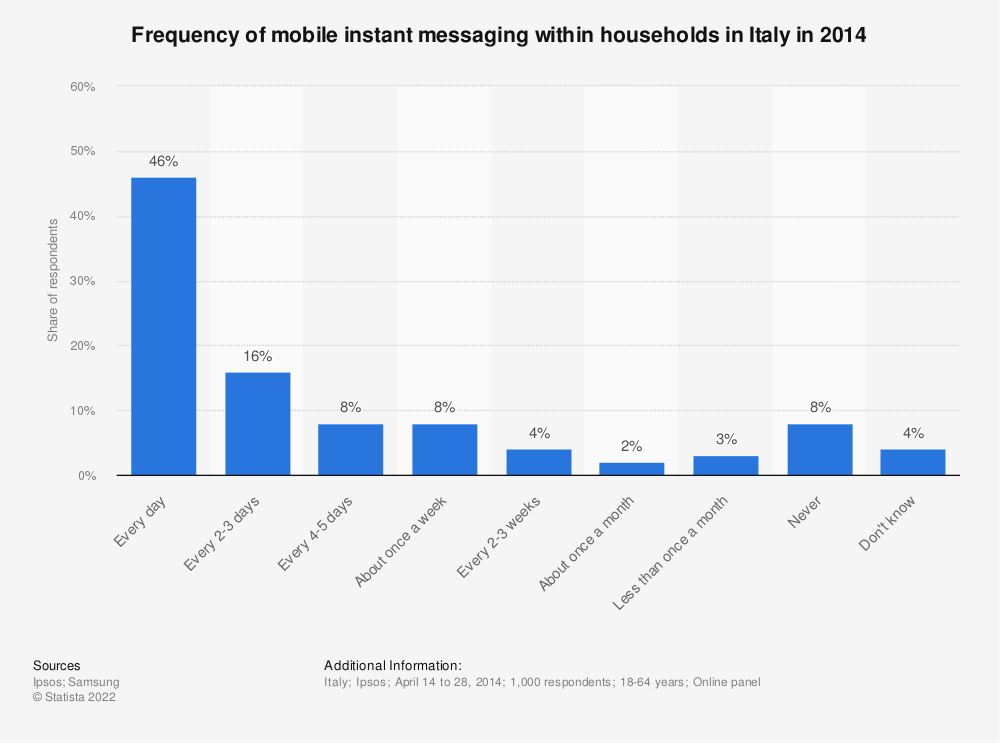 Statistic: Frequency of mobile instant messaging within households in Italy in 2014 | Statista