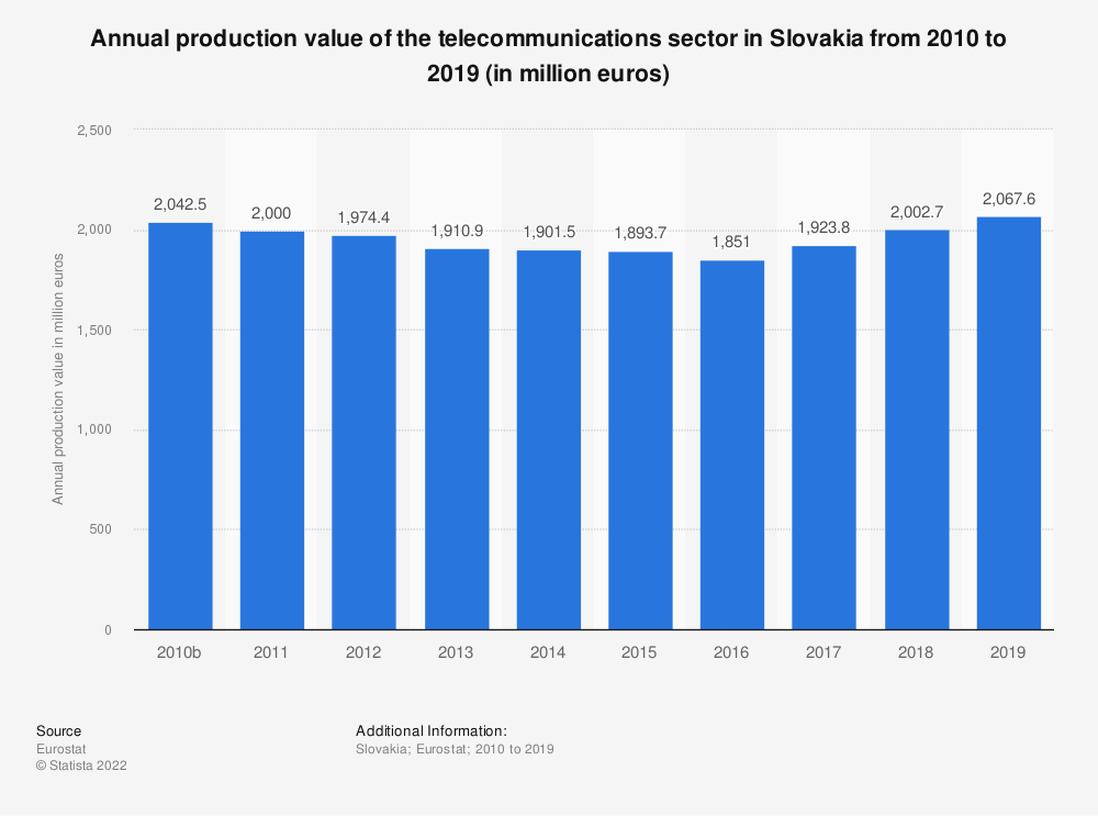 Statistic: Annual production value of the telecommunications sector in Slovakia from 2008 to 2015 (in million euros) | Statista