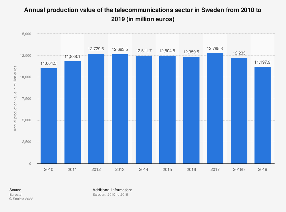 Statistic: Annual production value of the telecommunications sector in Sweden from 2008 to 2015 (in million euros) | Statista