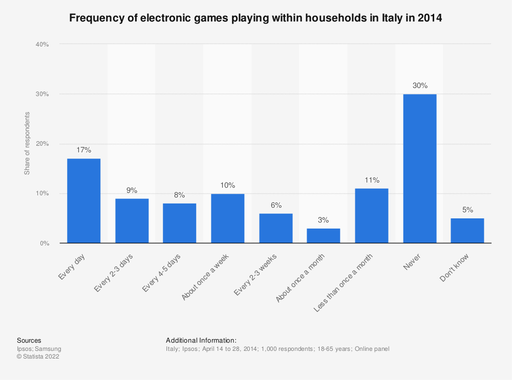 Statistic: Frequency of electronic games playing within households in Italy in 2014 | Statista