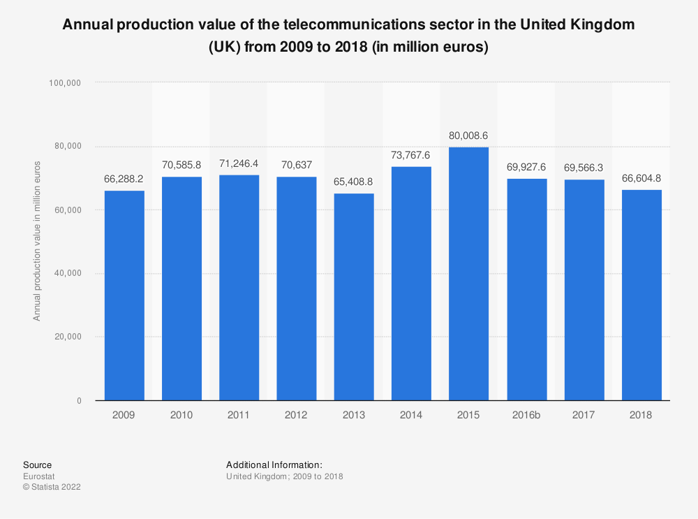 Statistic: Annual production value of the telecommunications sector in the United Kingdom (UK) from 2008 to 2017 (in million euros) | Statista