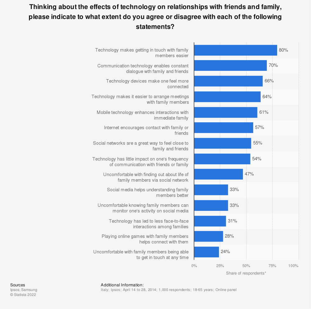 Statistic: Thinking about the effects of technology on relationships with friends and family, please indicate to what extent do you agree or disagree with each of the following statements? | Statista