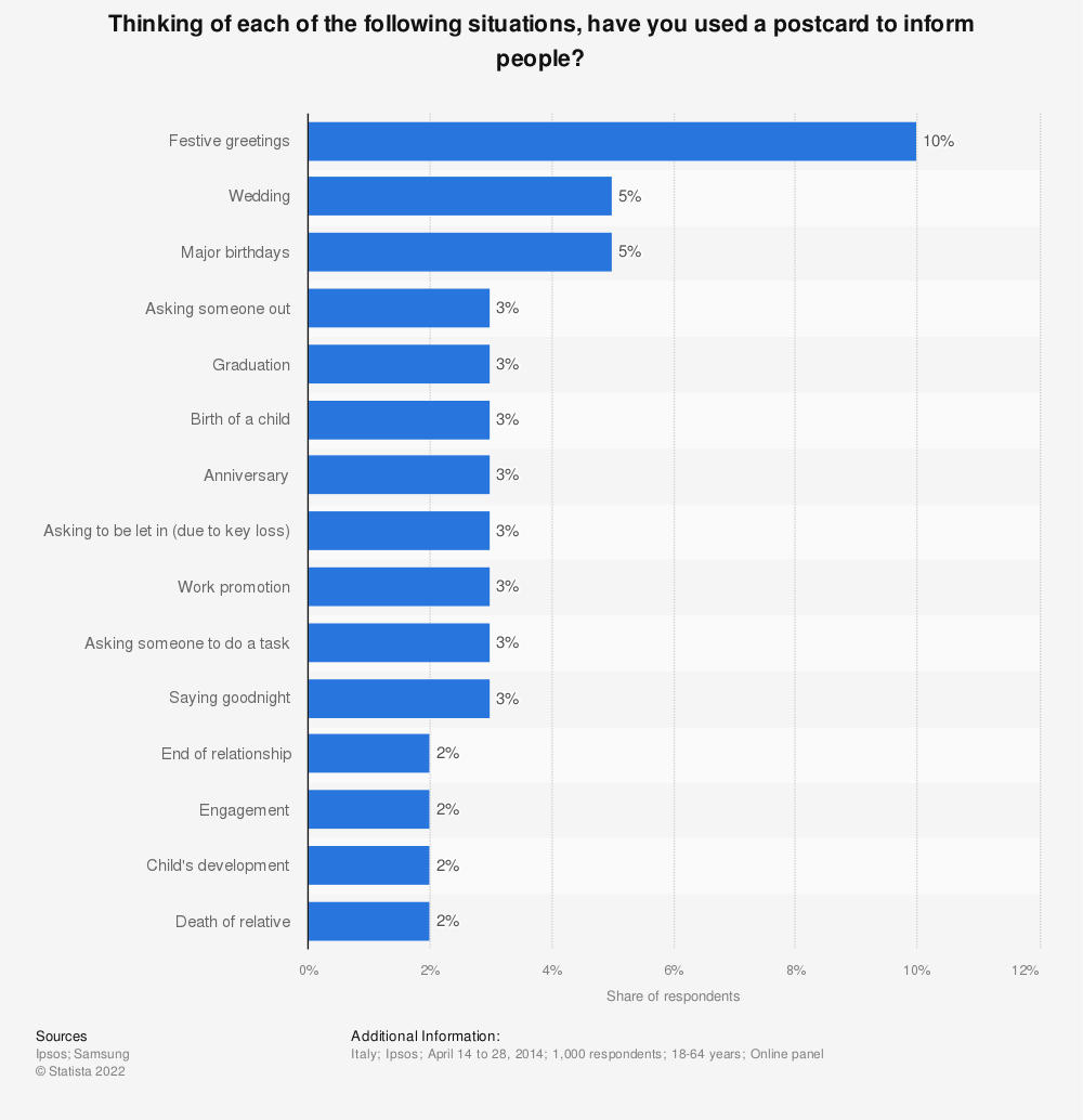 Statistic: Thinking of each of the following situations, have you used a postcard to inform people? | Statista