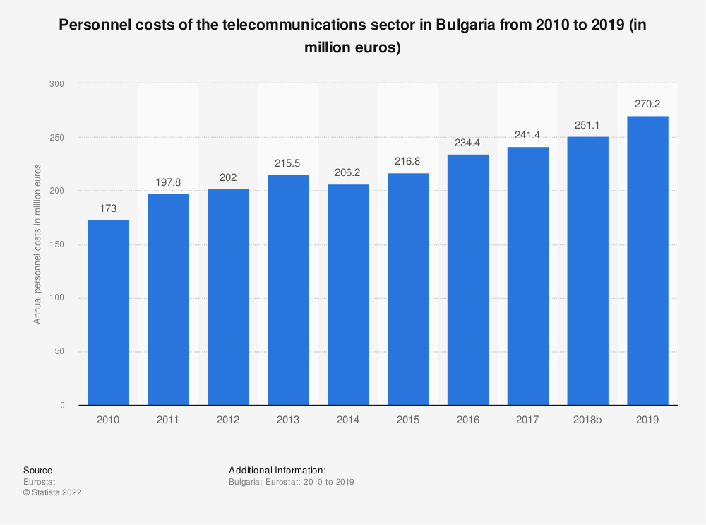 Statistic: Personnel costs of the telecommunications sector in Bulgaria from 2008 to 2016 (in million euros) | Statista