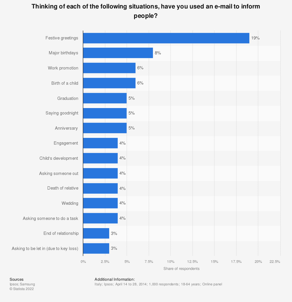 Statistic: Thinking of each of the following situations, have you used an e-mail to inform people? | Statista