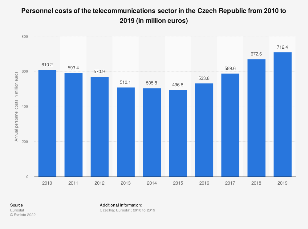 Statistic: Personnel costs of the telecommunications sector in the Czech Republic from 2008 to 2016 (in million euros) | Statista