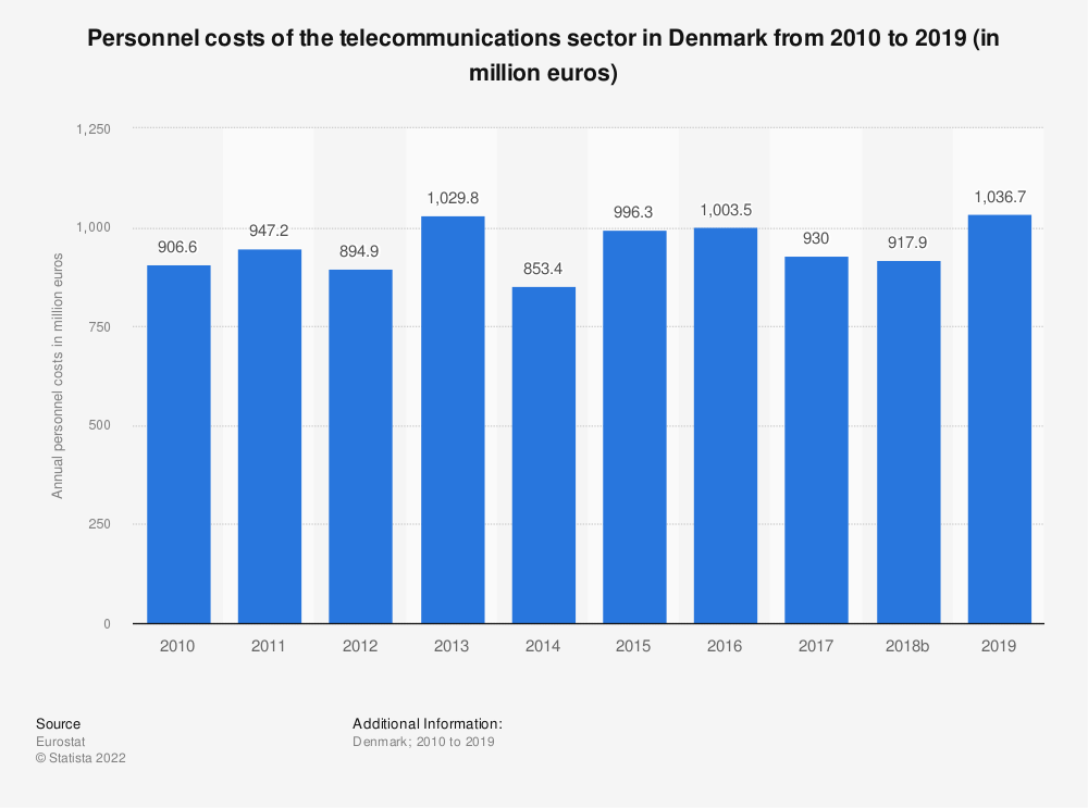 Statistic: Personnel costs of the telecommunications sector in Denmark from 2008 to 2015 (in million euros) | Statista