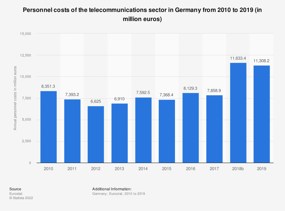 Statistic: Personnel costs of the telecommunications sector in Germany from 2008 to 2017 (in million euros) | Statista