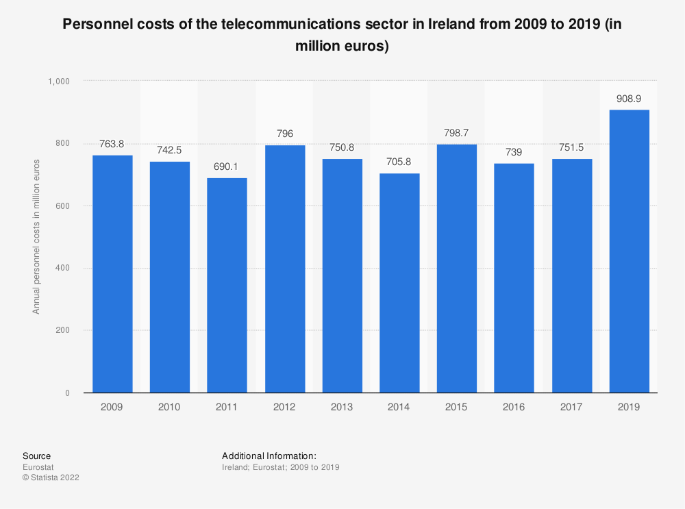 Statistic: Personnel costs of the telecommunications sector in Ireland from 2008 to 2015 (in million euros) | Statista