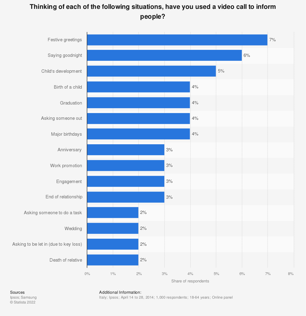 Statistic: Thinking of each of the following situations, have you used a video call  to inform people? | Statista