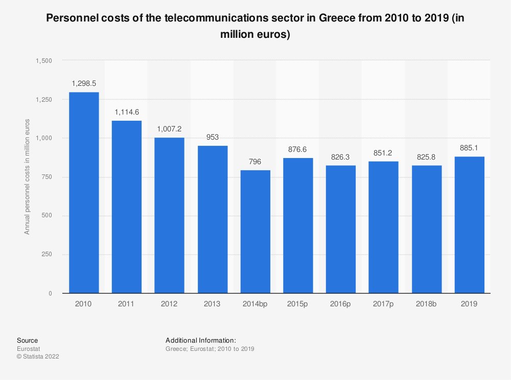 Statistic: Personnel costs of the telecommunications sector in Greece from 2008 to 2015 (in million euros) | Statista