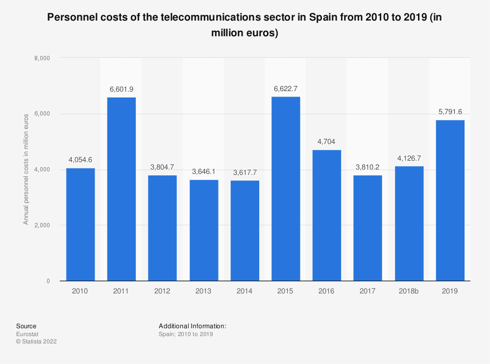 Statistic: Personnel costs of the telecommunications sector in Spain from 2008 to 2016 (in million euros) | Statista