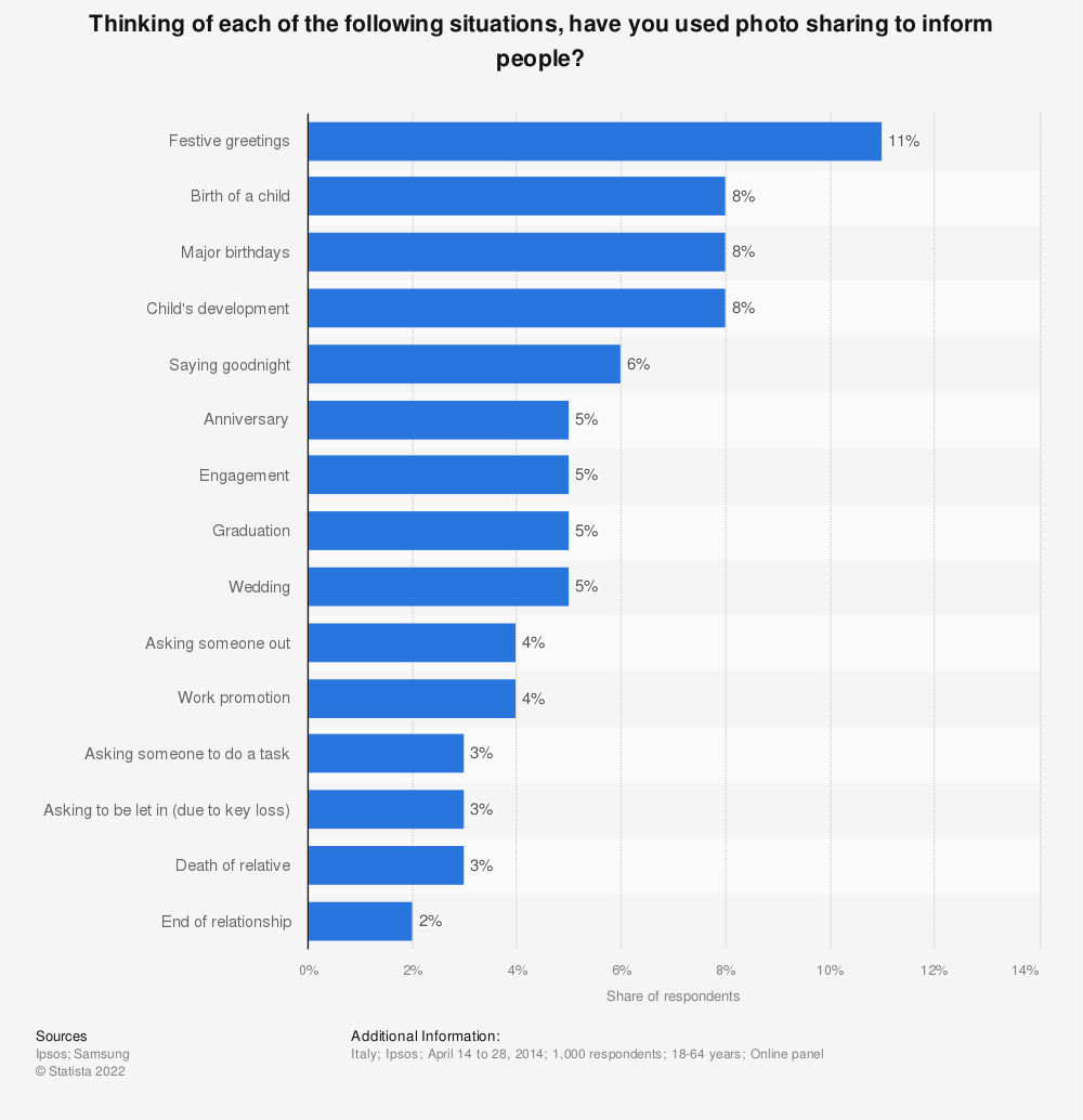 Statistic: Thinking of each of the following situations, have you used photo sharing to inform people? | Statista