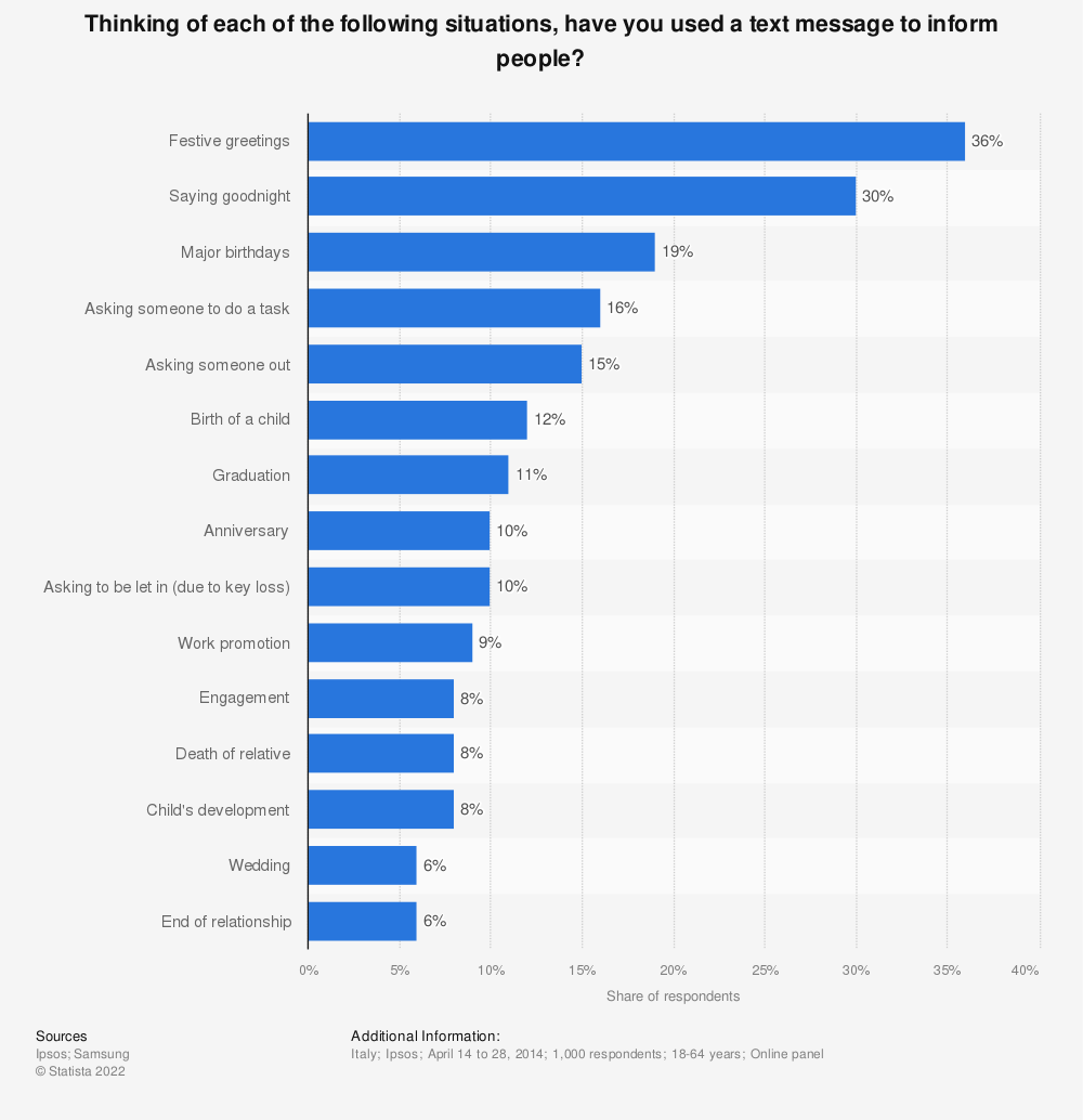 Statistic: Thinking of each of the following situations, have you used a text message to inform people? | Statista