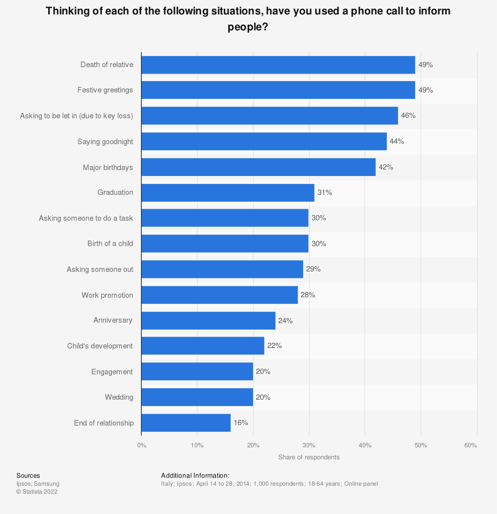 Statistic: Thinking of each of the following situations, have you used a phone call to inform people? | Statista