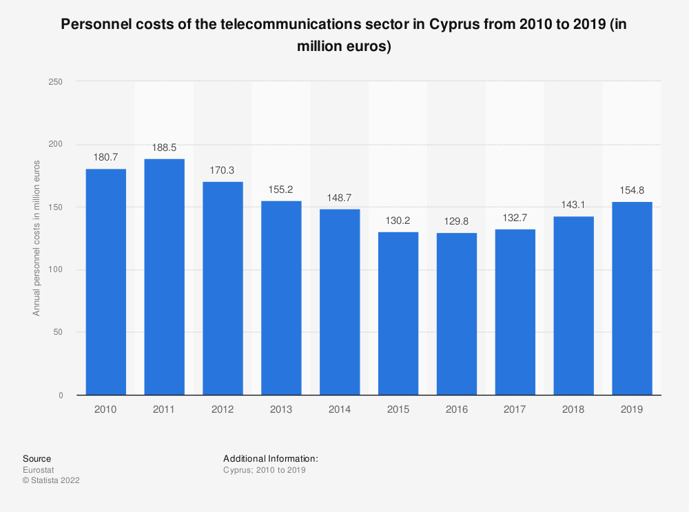 Statistic: Personnel costs of the telecommunications sector in Cyprus from 2008 to 2015 (in million euros) | Statista