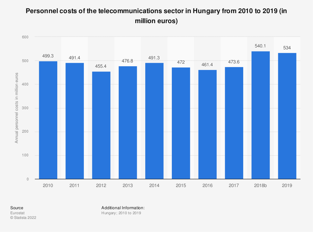 Statistic: Personnel costs of the telecommunications sector in Hungary from 2008 to 2016 (in million euros) | Statista