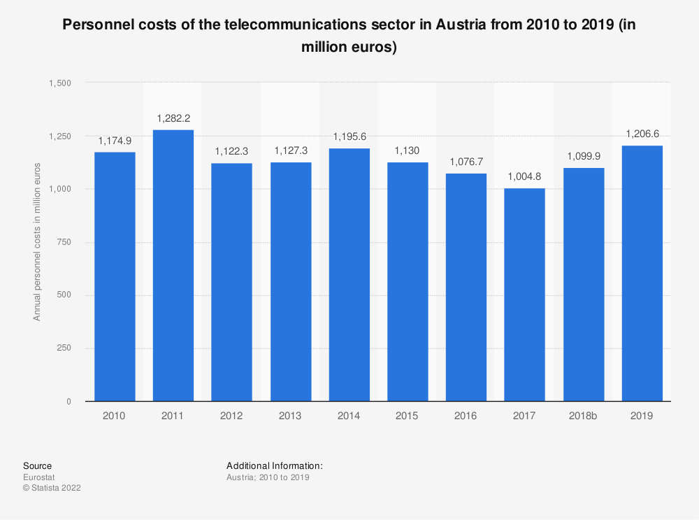 Statistic: Personnel costs of the telecommunications sector in Austria from 2008 to 2016 (in million euros) | Statista