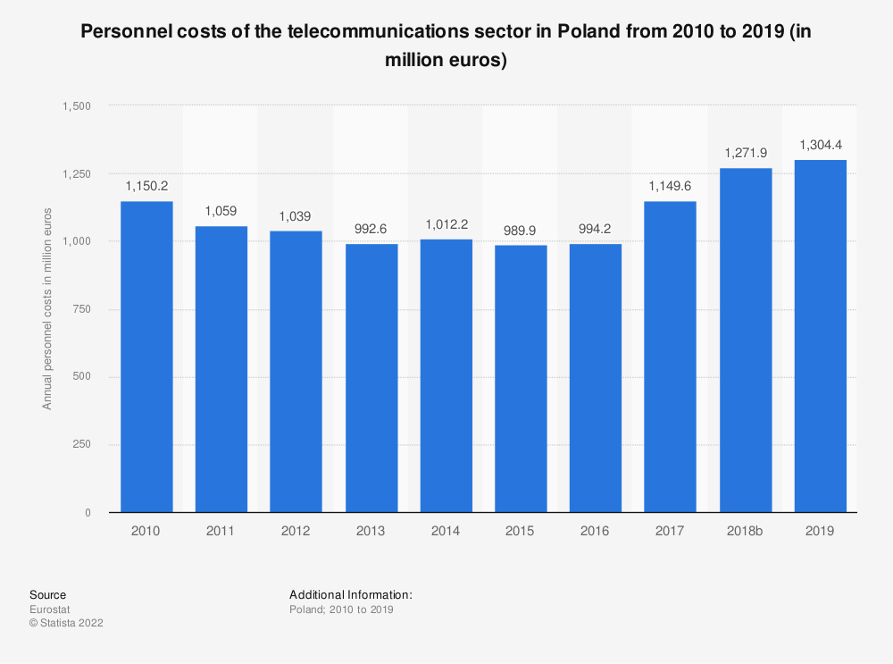 Statistic: Personnel costs of the telecommunications sector in Poland from 2008 to 2016 (in million euros) | Statista
