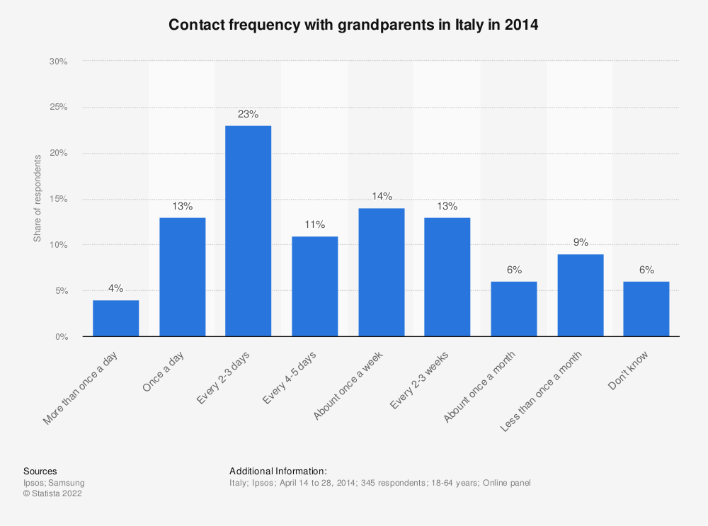 Statistic: Contact frequency with grandparents in Italy in 2014 | Statista