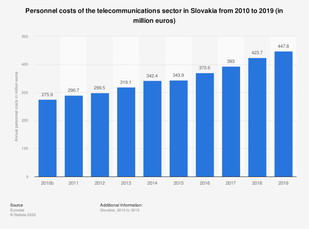 Statistic: Personnel costs of the telecommunications sector in Slovakia from 2008 to 2016 (in million euros) | Statista