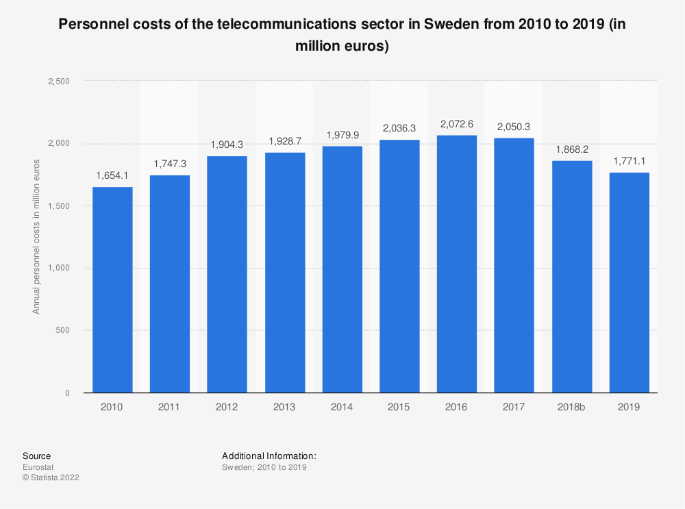 Statistic: Personnel costs of the telecommunications sector in Sweden from 2008 to 2015 (in million euros) | Statista