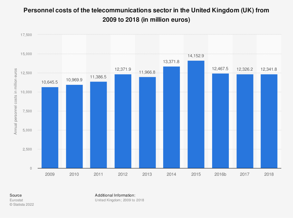 Statistic: Personnel costs of the telecommunications sector in the United Kingdom (UK) from 2008 to 2017 (in million euros) | Statista